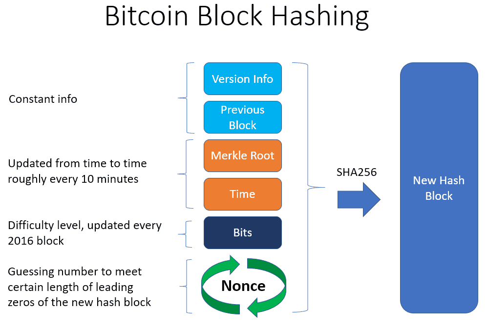 Hashing bitcoins adonis pouroulis mining bitcoins