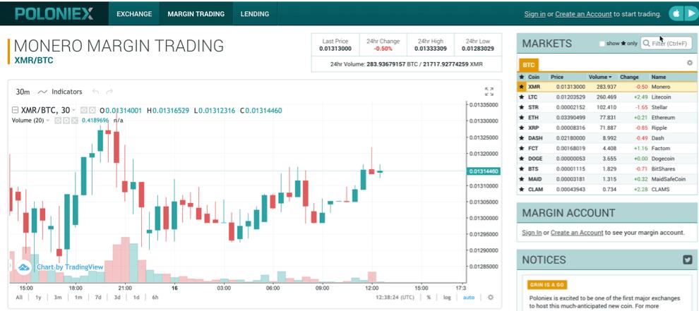 Bittrex Margin Trading