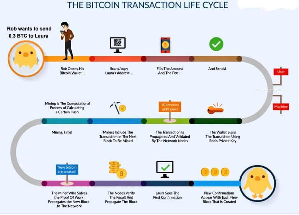 Bitcoin Erklärung